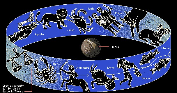 Las constelaciones - Signos del zodiaco de tierra ...