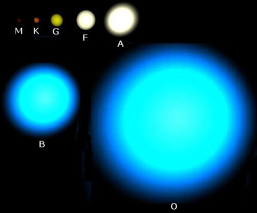 Resultado de imagen de Una estrella clase O